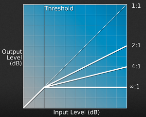 Figure: Compression ratio and threshold